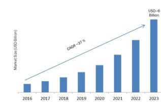 Chatbots Market 2019 Size, Share, Trends, Competitors Strategy, Regional Analysis and Industry Growth by Forecast to 2023 2