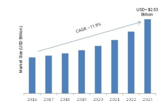 GPS Tracking Device Market 2019 Global Size, Development Strategy, Segmentation, Trends, Opportunity Assessment, Future Scope and Potential of Industry Growth by Forecast to 2023 3
