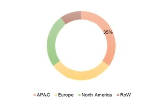 Isatoic Acid Anhydride Market Global Trends, Size Estimation, Industry Shares, Regional Sales Outlook, Updated Business Players and Research Report Forecast 2018 – 2023 3