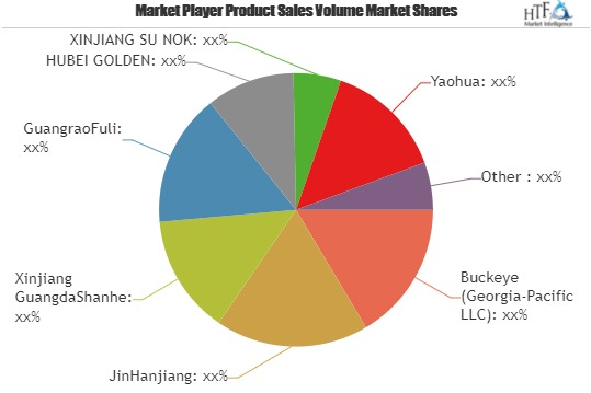 Refined Cotton Market: Comprehensive Study Explores Huge Growth in Future: Leading Key Players- GuangraoFuli, Hubei Golden, Xinjiang Su Nok, Yaohua 1