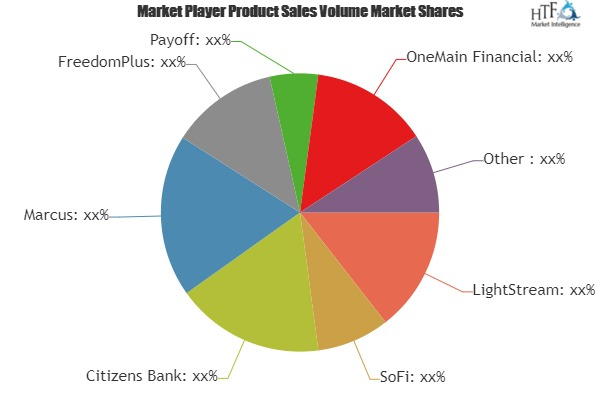 Personal Loans Market to Witness Huge Growth by 2025 | Leading Key Players- LightStream, SoFi, Citizens Bank, Marcus 1
