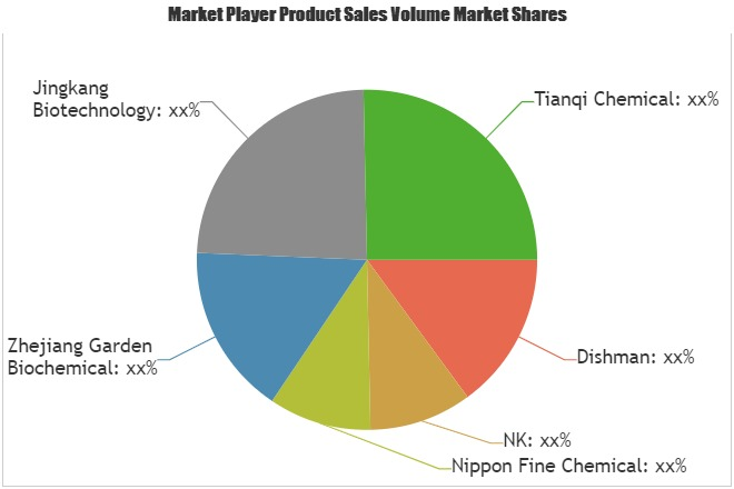 Cholesterol Market to Witness Massive Growth by Key Players: Dishman, NK, Nippon Fine Chemical 1