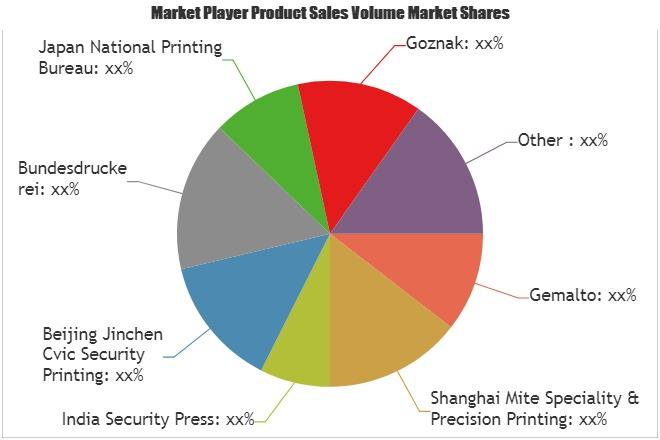 E-passport Market Astonishing Growth in Coming Years| Bundesdruckerei, Iris, Semlex, Gemalto 1