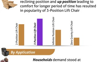 Lift Chair Market Global Recent Trends, Competitive Landscape, Size, Segments, Emerging Technologies, Key Players Analysis, Growth Factors and Opportunity Assessment by Forecast to 2025 3
