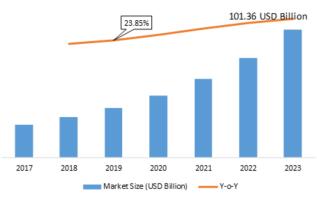 Smart Commute Market Analysis 2019-2023: Key Findings, Regional Analysis, Key Players Profiles and Future Prospects 4