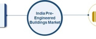 India Pre-Engineered Buildings Market To Cross USD 3.56 billion at CAGR of 11.63% By 2020 | Industry Size, Emerging Trends, Segments and Competitive Landscape With Historical Analysis and Future Scope 2