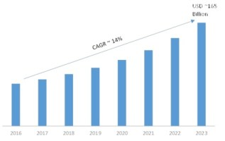Mobile Application Market 2019-2023 Global Industry Analysis by Size, Share, Future Growth, Regional Demand, Business Opportunities and Trends by Forecasts 2