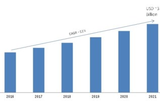 Telecom Tower Power System Market 2019 Global Analysis, Business Prospect, Segments, Historical Demands, Growth, Leaders Players Update, Industry Size by Forecast to 2022 3