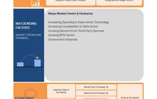 Service Market For Data Center Market Review, Future Growth, Global Survey, In-depth Analysis, Key Findings, Company Profiles are Cisco, Schneider Electric,Fujitsu Global, Huawei Technologies, Equinix 1