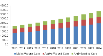 North America Bioactive Wound Care Market Share, By Product, 2013 - 2024 (USD Million)