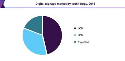 Digital signage market by technology, 2016