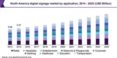 North America digital signage market by application, 2014 - 2025 (USD Billion)
