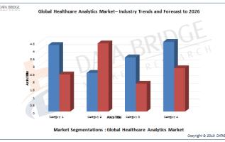 Healthcare Analytics Market 2019: Covering Competitive Scenario & Dynamics By IBM, Oracle, SAS, 3M, Cerner Corporation, Allscripts, Optum, Truven Health Analytics, McKesson, MedAssets, Mede Analytics 2