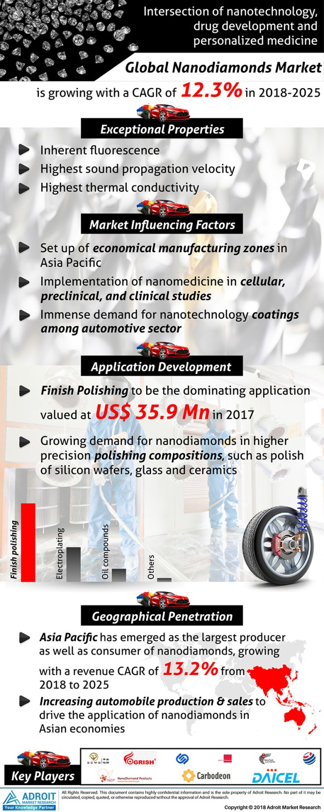 Nanodiamonds Market Overview by Application, Manufacturers in Globe, Specification of Market Trends, Demand, Business Opportunities, Future & Regional Outlook by 2019-2025 1