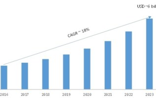 Mobile Virtualization Market 2019 Global Projection, Developments Status, Analysis, Trends, Strategic Assessment, Research, Region, Share and Global Expansion by 2023 4