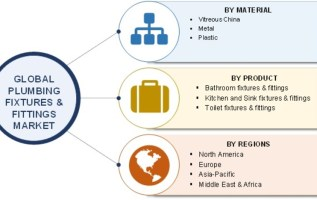 Plumbing Fixtures and Fittings Market 2019 Global Industry Size, Share, Future Trends, Growth Factors, Historical Overview, Business Insights and Regional Forecast to 2023 1