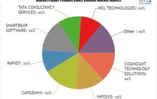 Internet of Things Testing Market is Booming Worldwide | INFOSYS, CAPGEMINI, RAPID7, SMARTBEAR SOFTWARE 1