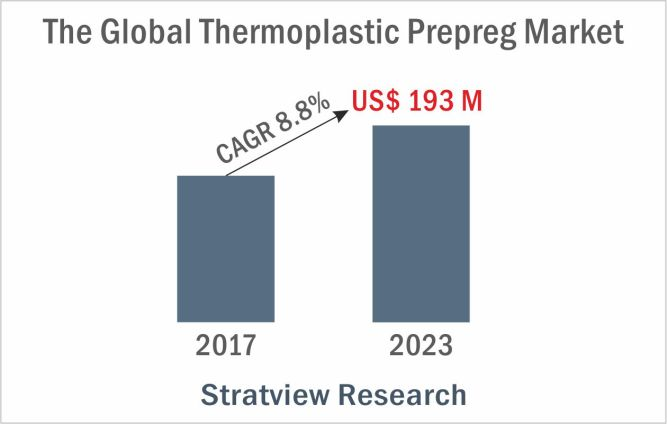 The Stellar Performance of Thermoplastic Prepreg Market 3