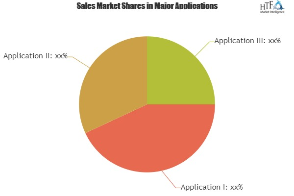 Smart Water Networks Market Expectation Surges With Rising Demand And Changing Trends|Arad, Badger Meter, Elster, Itron 1