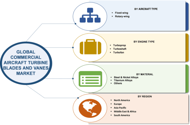 Aircraft Turbine Blades and Vanes Market Robust Expansion by Top Key Manufactures| Worldwide Overview By Size, Share, Trends, Segments, Leading Players, Demand and Supply With Regional Forecast 2023 4