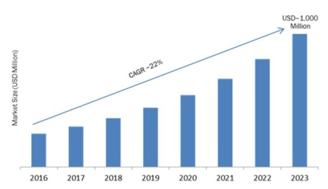 Silicon Photonics Market: 2019 Global Sales, Size, Share, Competitive Analysis, Upcoming Opportunities, And Forecast To 2023 6