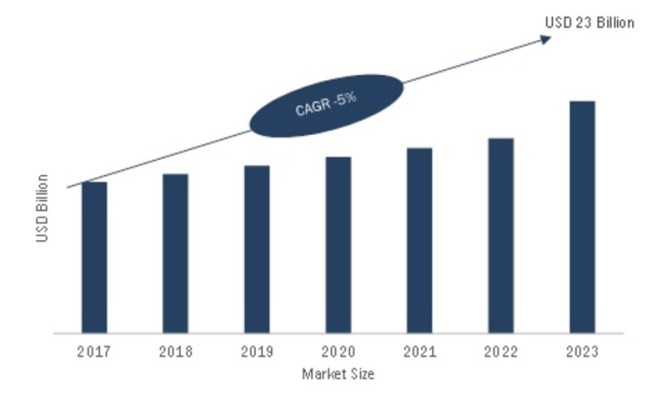 Remote Monitoring and Control Market Size, Share, Trends, Leading Growth Drivers, Business Insights, Key Players, Future Plans and Regional Forecast 2023 1