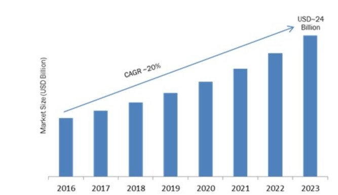 E-Discovery Market 2019 Global Trends, Industry Growth, Key Vendors Study, Import & Export, Revenue by Forecast to 2023 7