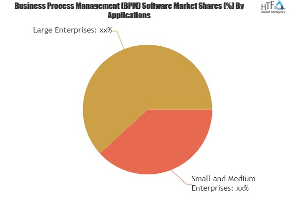 Business Process Management (BPM) Software Market Is Booming Worldwide| IBM, Oracle, Fujitsu 1
