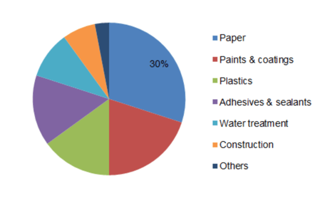 Calcium Carbonate Market 2019 to 2023 Industry Share, Growth, Statistics, Competitor Landscape, Key Players Analysis, Trends and Forecasts 1