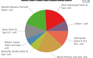 Spas and Beauty Salons Market to Witness a Pronounce Growth During 2025| Key Players: Metropolis Salon & Dry Bar, Roose Parlour and Spa, Butterfly Studio Salon & Spa 4