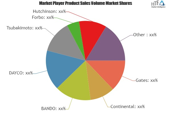 A Comprehensive Study exploring Timing Belt Market – Key players involved in the study (Tsubakimoto, Forbo, Hutchinson) 1