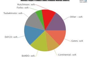 A Comprehensive Study exploring Timing Belt Market – Key players involved in the study (Tsubakimoto, Forbo, Hutchinson) 2
