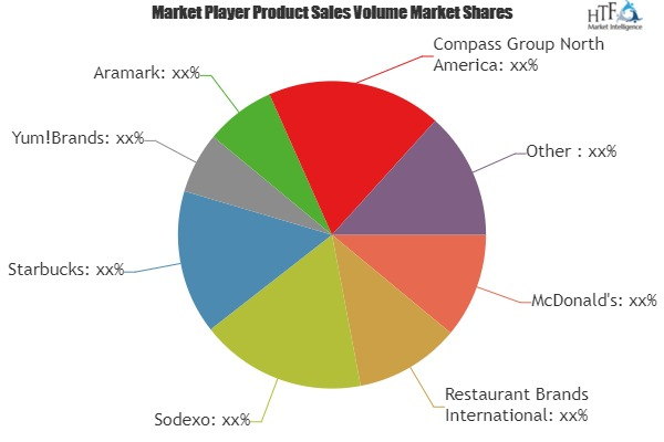 What Challenges Food Service Market May See in Next 5 Years? Players Evolved: are McDonald's, Sodexo, Starbucks 1