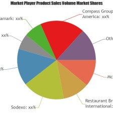 What Challenges Food Service Market May See in Next 5 Years? Players Evolved: are McDonald's, Sodexo, Starbucks