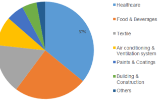 Antimicrobial Powder Coating Market Demand, Growth Share, Business Production, Consumption Analysis, Brands Statistics and Overview by Global Top Manufacturers 2023 3