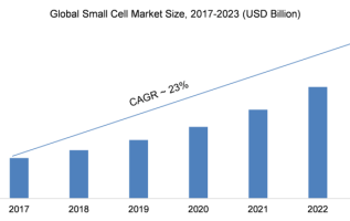 Small Cell Network (SCN) Market 2019 – 2023: Company Profiles, Business Trends, Industry Segments, Emerging Audience, Landscape and Demand 3