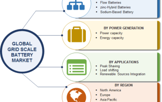 Grid Scale Battery Market Scenario, Development History, Size, Growth Drivers, Emerging Technologies, Segments, Sales Revenue and Forecast to 2023 5