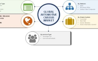 Automotive Chassis Market 2019 Global Analysis By Size, Share, Trends, Opportunities, Key Players, Regional, And Industry Growth Forecast To 2023 2