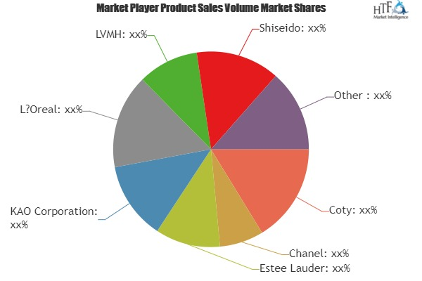 Premium Skin Care Market to Witness Huge Growth by 2025 | Leading Key Players- Coty, Chanel, Estee Lauder, KAO 1