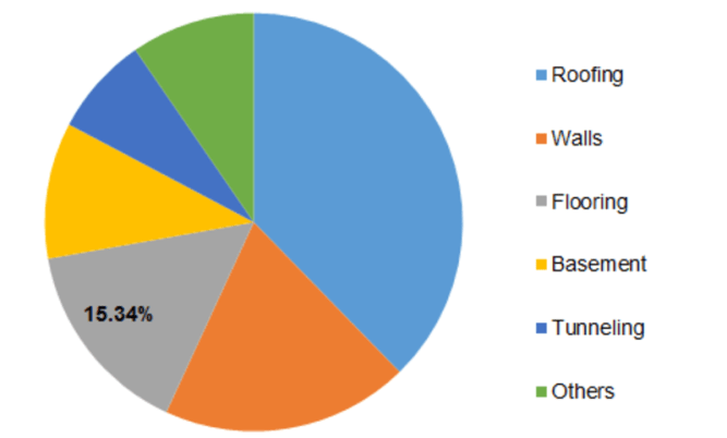 Waterproofing Chemicals Market Analysis, Key Growth Drivers, Challenges, Leading Key Players Review, Demand and Upcoming Trend by Forecast to 2023 1
