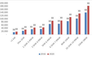 Thermoelectric Generator Market – 2019 Global Analysis By Size, Growth, Trends, Share, Statistics, Key Players, Regional With Industry Forecast To 2022 4