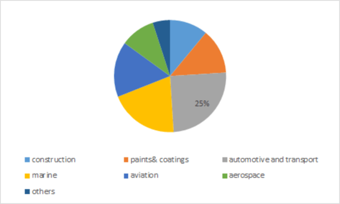 Glass Coating Market Share, Growth, Size, Opportunities, Trends, Regional Overview, Leading Company Analysis and Key Country Forecast to 2023 6