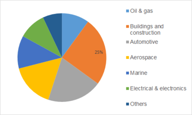Fire Protection Coatings Market Size, Share, Trends, Growth Insights, Top Manufacturers and Demand Forecast to 2023 7