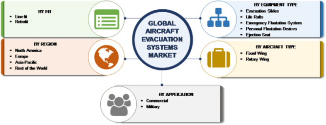 Aircraft Evacuation Systems Market Global Analysis by Statistics, Competitive Landscape, Growth Factors, CAGR Values with Regional Forecast to 2023 6