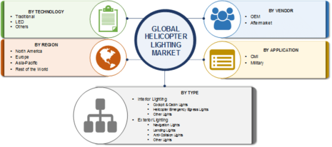 Helicopter Lighting Market 2019 Analysis, Size, Share, Overview, Global Industry Growth, Segmentation and Trends by Forecast to 2023 1
