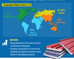$ 717.5 Million Global Sandwich Panel Market 2019 Size, Share, Industry Growth, Analysis, Trends, Companies, Regional Analysis and Forecast 2023 2