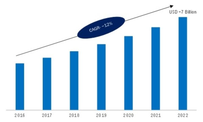 Precision Farming Market 2019 Global Industry Size, Share, Trends, Growth Factors, Leading Players, Demands, Competitive, Regional Analysis With Forecast To 2023 1