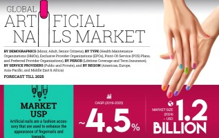 Artificial Nails Market Size to reach USD 1.2 billion and expected to register a growth rate of 4.5% during the forecast period of 2019 to 2024 | Market Research Future 3