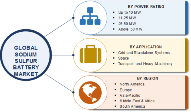 Sodium Sulfur Battery Market Share, Size 2019 | Global Trends, Competitive Analysis, Growth Opportunities, Segmentation and Industry Expansion Strategies Till 2023 7