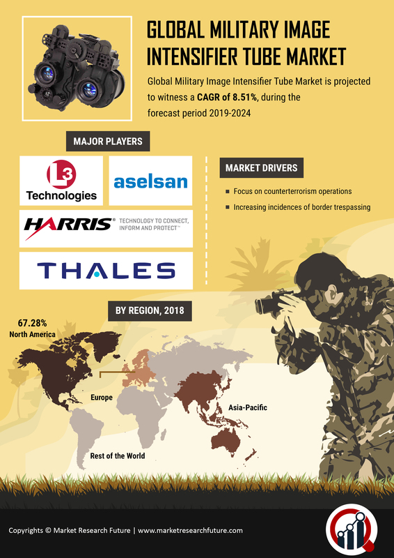 Image Intensifier Tube for Military Market 2019: Size, Share, Growth by Leading Players like Aselsan, Armasight Inc, JSC Katod, Bushnell Inc, Photek Limited, Harder Digital GmbH and Forecast till 2025 7